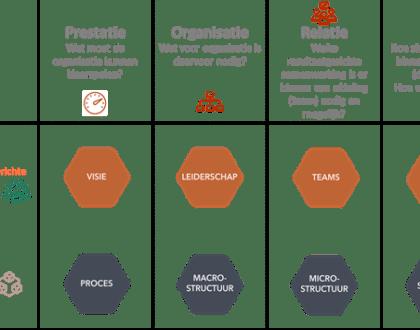 Wat is een innovatieve arbeidsorganisatie?